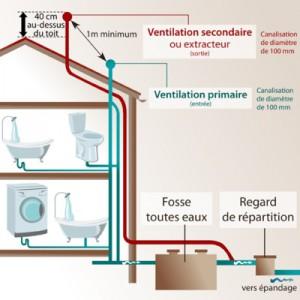 fosse-septique-ventilation-big-10368646